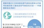 數說:應對氣候變化 貢獻中國方案